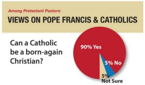 Born again christian dating a catholic